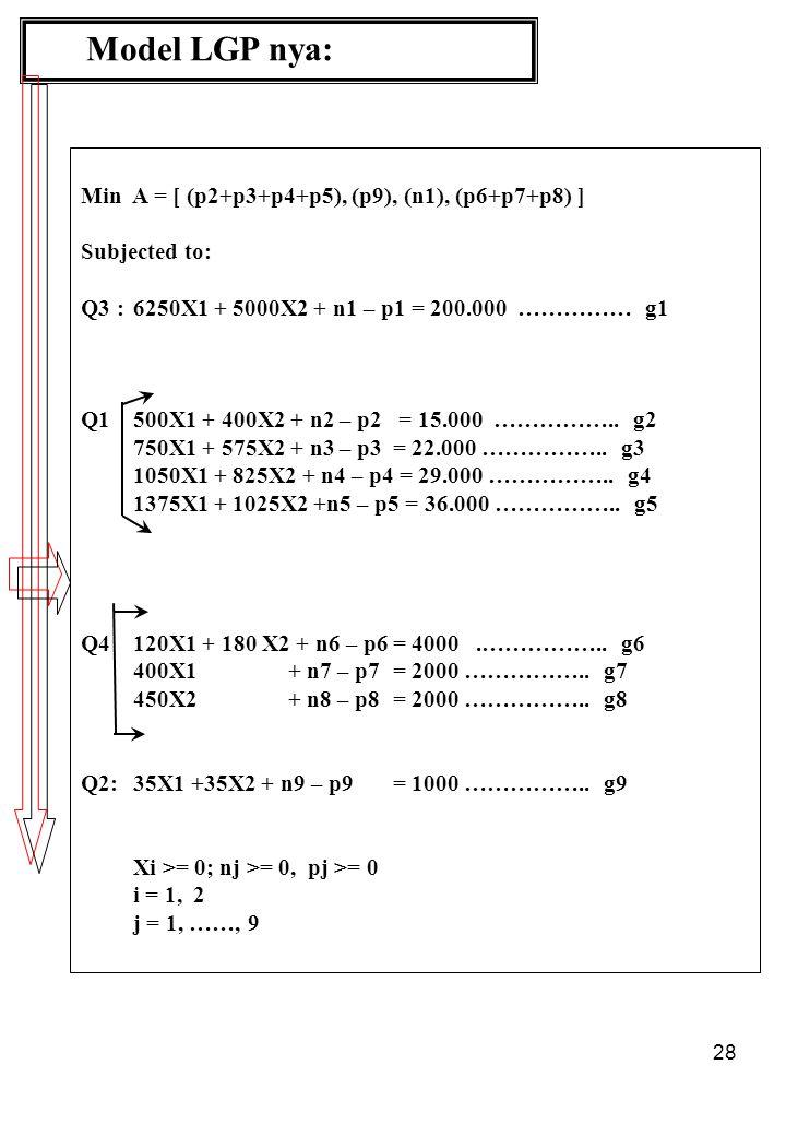 Model LGP nya: Min A = [ (p2+p3+p4+p5), (p9), (n1), (p6+p7+p8) ]